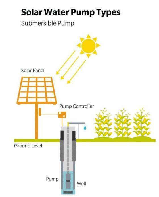 Solar Powered Well Pump Diagram